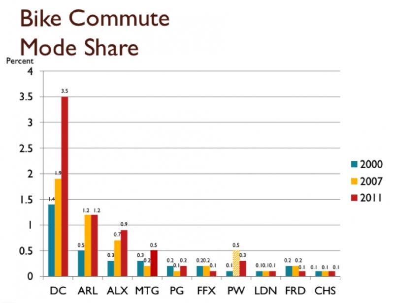 Image:National Capital Region Transportation Planning Board. (h/t Streetsblog)