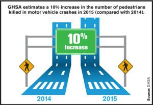2015ped_10percent pedestrian