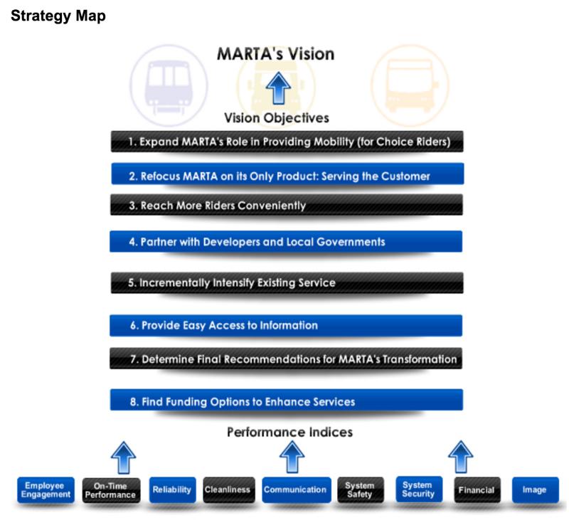 MARTA Vision