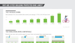 bike lanes infographic